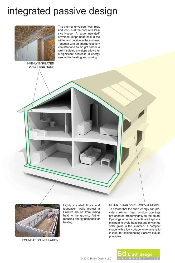 195 Best Passive House Design Images On Pinterest | Passive House,  Architecture And House Design Part 93