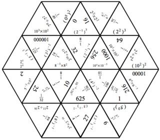 245 best INB-Exponents, Square, Square Roots, Scientific