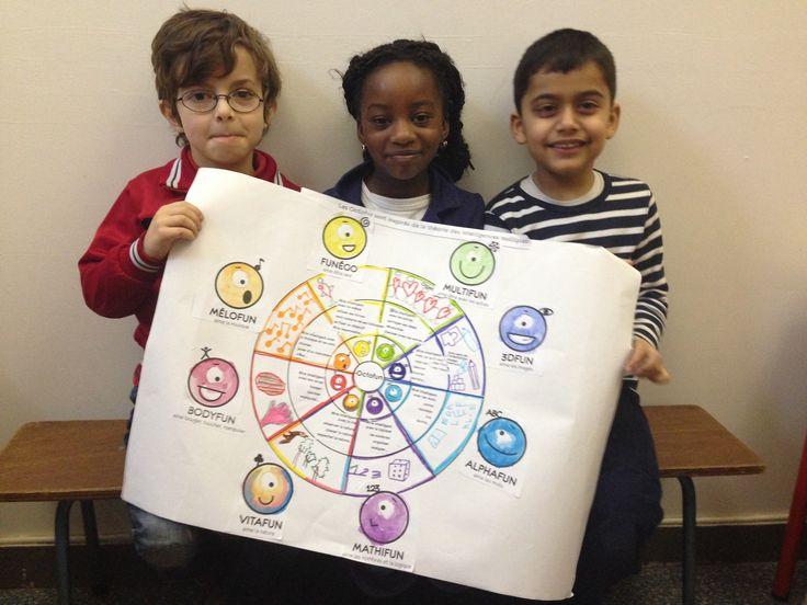 En langage nous avons découvert les OCTOFUN. 8 petites graines d'énergies représentant nos différentes formes d'intelligences. Chacun les possède toutes, mais certaines sont plus développées que d'autres. Nous fonctionnons tous différemment. Le but de l'école, nous aider à découvrir ces différentes intelligences et à les faire grandir. Elles seront nos forces pour l'avenir. Après les activités de …