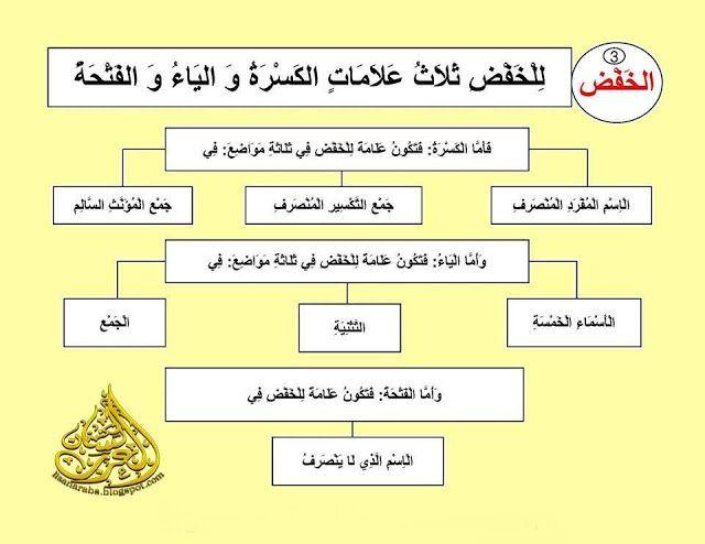 علامات الإعراب علامات الرفع والنصب والخفض والجزم شرح مبسط مع الأمثلة وتحميل Pdf Arabic Worksheets Worksheets Signs