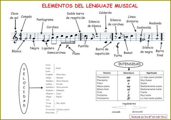 elementos_lenguaje_musical_2º_ESO.PNG
