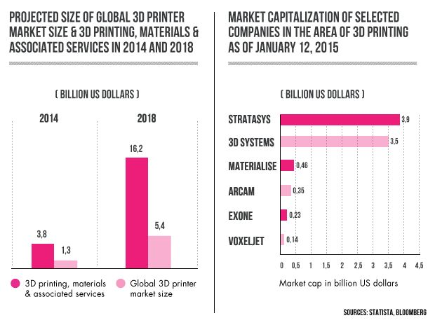 Infographic: 3D printing market.  There is no person, who has not though how to implement 3D printer whether for manufacture or for home usage. The fact of popularization new technology is undoubtful and we foresee the way it will be a part of EcoCity.