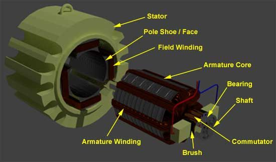Construction of #DC Motor #Electronic #ElectricalEngineering