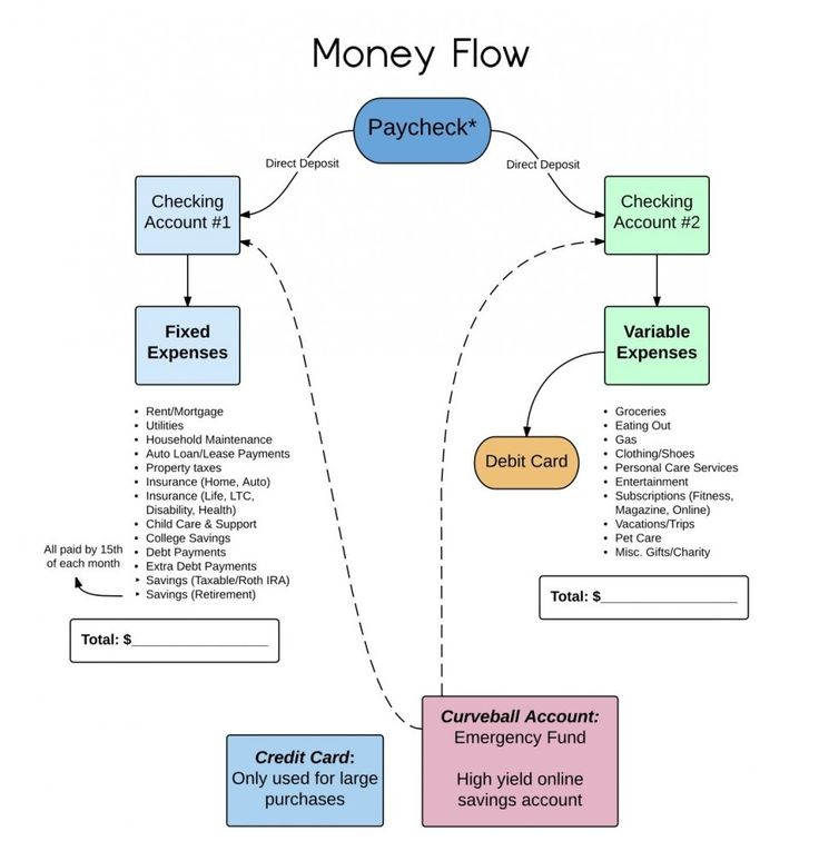 Budget plan from a financial planner-- great way to categorize funds without having to carry cash everywhere
