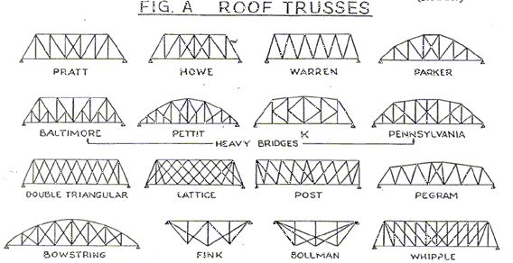 THE FOLLOWING ARE PICTURES OF DIFFERENT TYPES OF BRIDGE DESIGNS ...