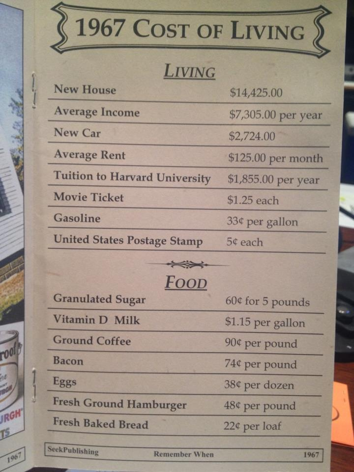 1967 Cost of Living
