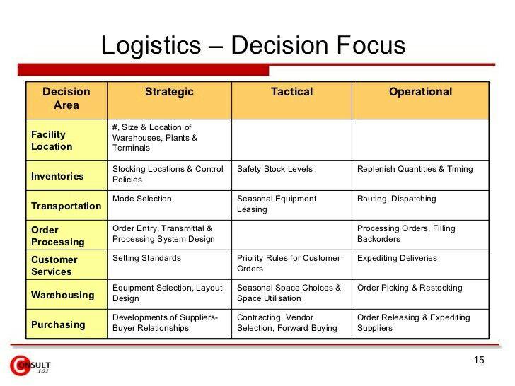Pin By Abdullah Afif On Warehouse Management ادارة المخازن Safety Stock Logistics Facility