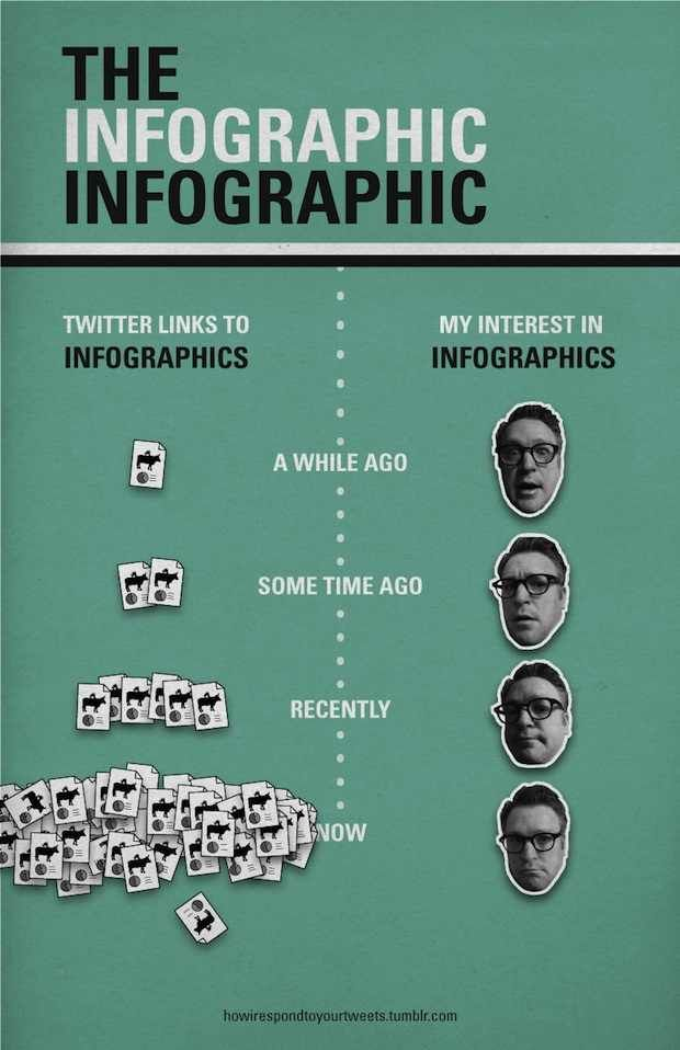 I really don't like infographics - especially as I view on iphone most of the time and they don't work! - as an infographic.