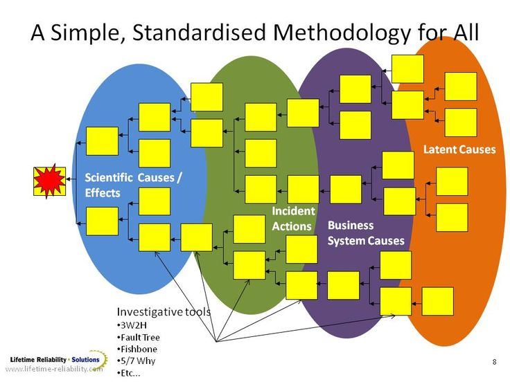 The Root Cause Analysis methodology takes you through the investigative steps to the real problems