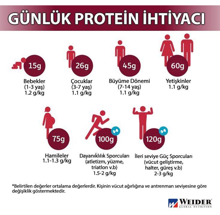 Günlük protein ihtiyacı kişinin; yaş, boy, vücut ağırlığı ve aktivite düzeyi göz önünde bulundurularak hesaplanmaktadır. Kişi, vücudu için gerekli olan protein alımını gerçekleştirmezse kaslarda depolanan proteini kullanmaya başlar. Bu da kas kaybıyla birlikte halsizlik, kilo kaybı, saç dökülmesi gibi sorunlara yol açar.
