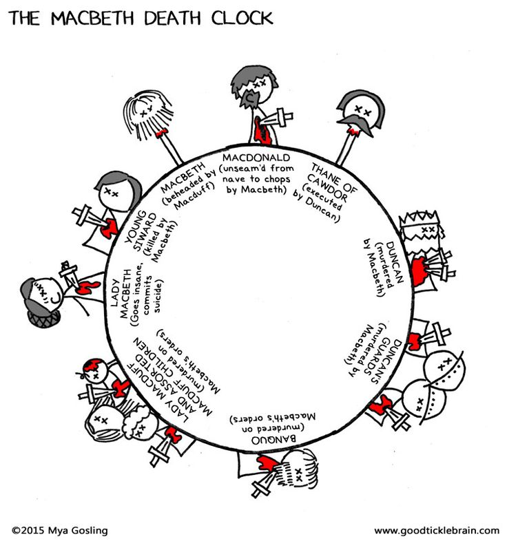 The Macbeth Death Clock — Good Tickle Brain: A Mostly Shakespeare Webcomic