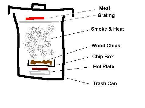 how to build a trash can bbq smoker