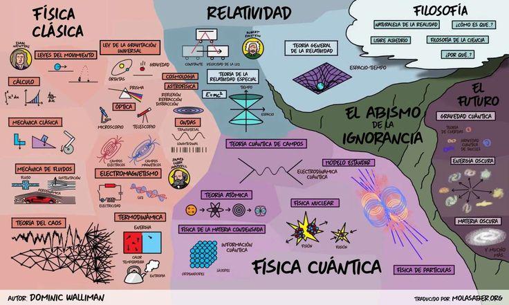El Mapa de la Física Traducido por Molasaber