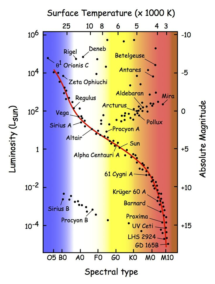 HR Diagram with named stars | Stellar Evolution