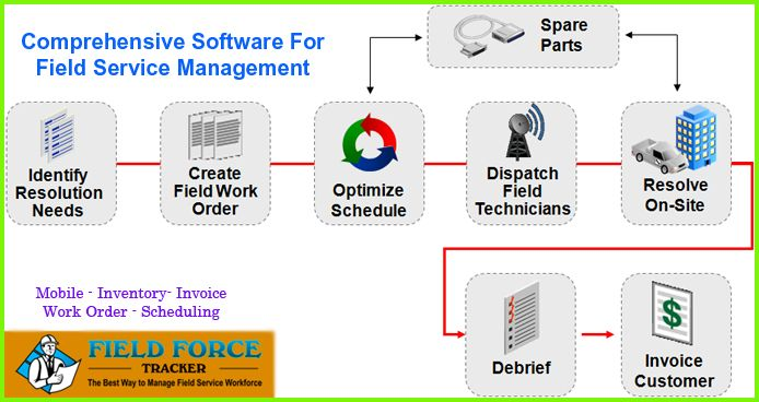 Field service management software it's provide all of the tools necessary for managing Photocopier and Printer Rental Service jobs. Whether it's a large project or a simple fix, our system provides all the logging tools needed for scheduling work and creating invoices.