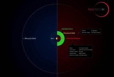 Comparación de la distancia Tierra-Sol con la distancia Proxima Centauri-Proxima. AFP.