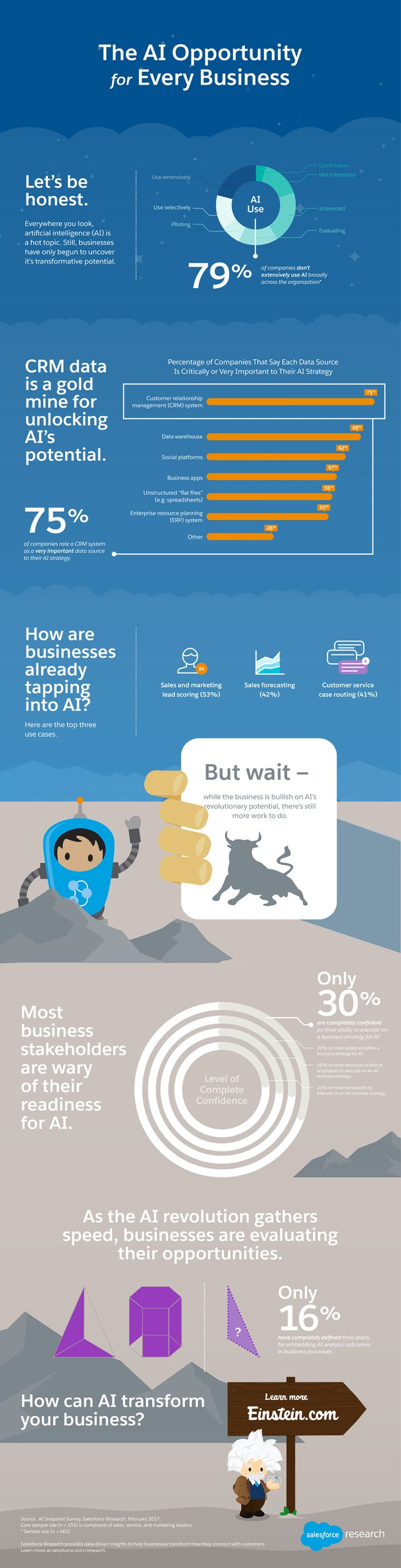 The AI Revolution: Opportunities for Every Business - Infographic