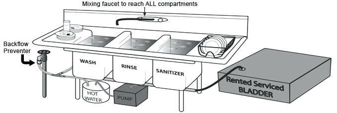 compartment sink diagram
