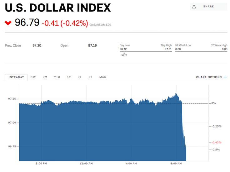 The dollar drops after the jobs report whiffs