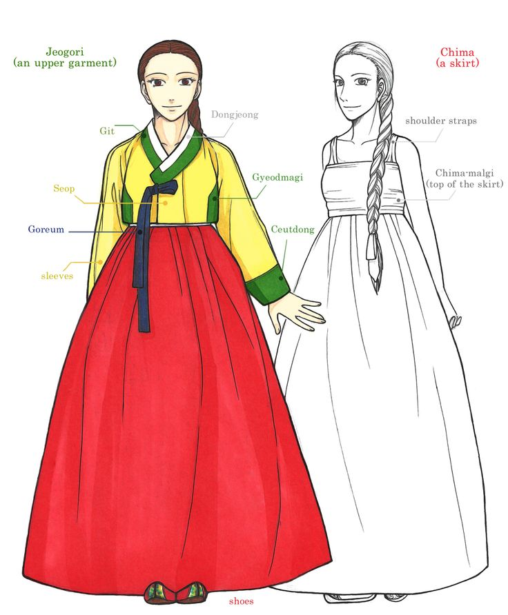The Basic Composition Of Hanbok by Glimja on deviantARTHanbok is Korean traditional clothes, especially from 1392~1910  This is the basic composition of woman Hanbok.
