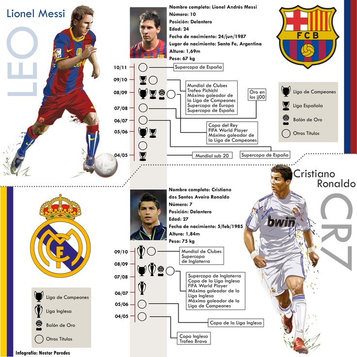 Barcelona vs Real Madrid, infographic by Néstor Paredes