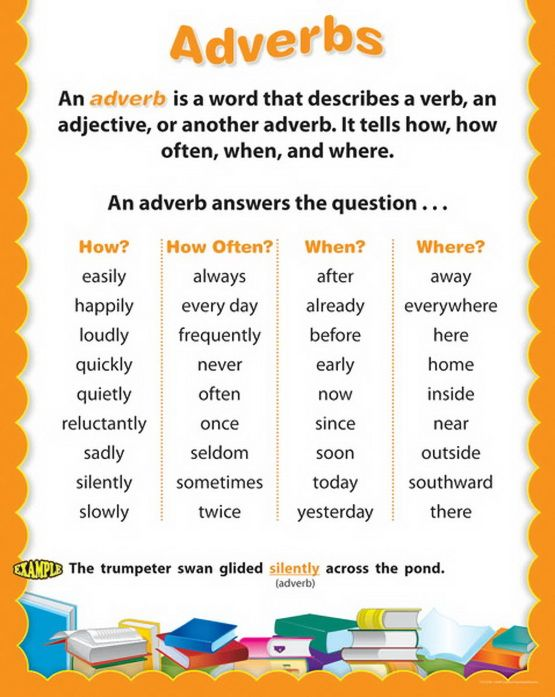 ADVERB CHART  Every single student that walks into my Classics classroom has issues with adverbs. This is to remind me to make a similar poster for them :)