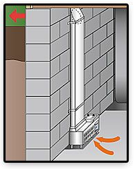 The E-Z Breathe draws the indoor air pollution into the basement then vents it to the outside.