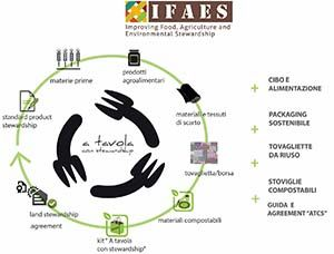 Progetto Ifaes, nuove partnership