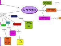 Les adverbes (ficha de gramática)