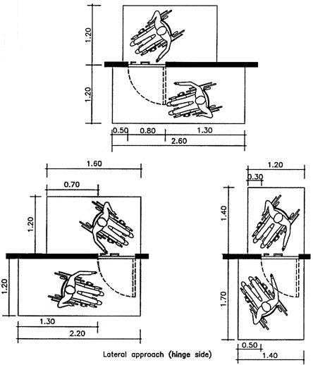 Wheelchair maneuvering space dimensions