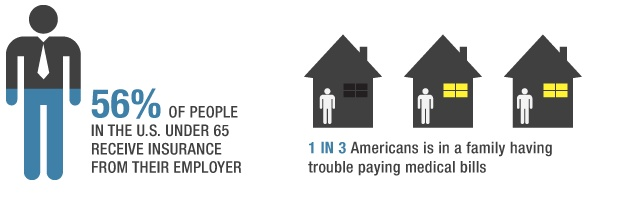 Ouch. 1 in 3 Americans is in a family having trouble paying medical bills.
