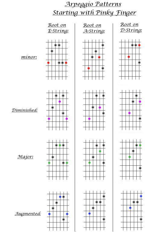 D bar chord guitar