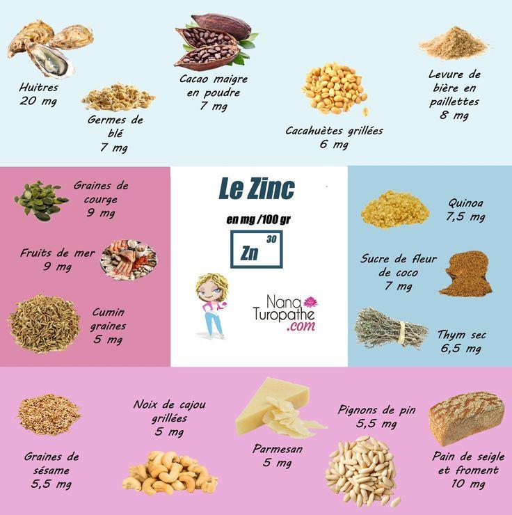 Les aliments riches en Zinc