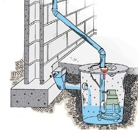 Basement Remodeling: Before embarking on a basement conversion, get serious about waterproofing!