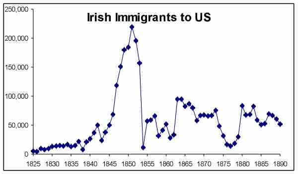 1850 was around the time where Irish immigration was highest. The ...