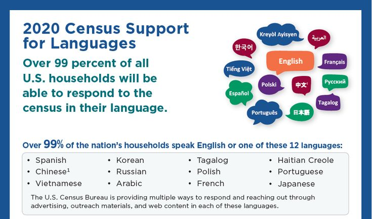 Pin On 2020 Census Posters And Information