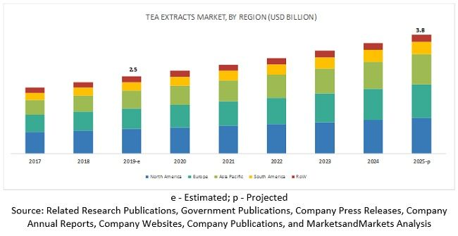 Tea Extracts Market Projected To Reach 3 8 Billion By 2025 At A