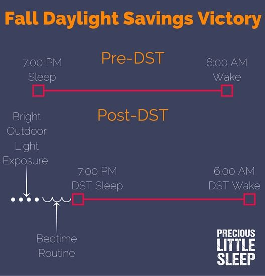 conquering fall daylight savings - with light