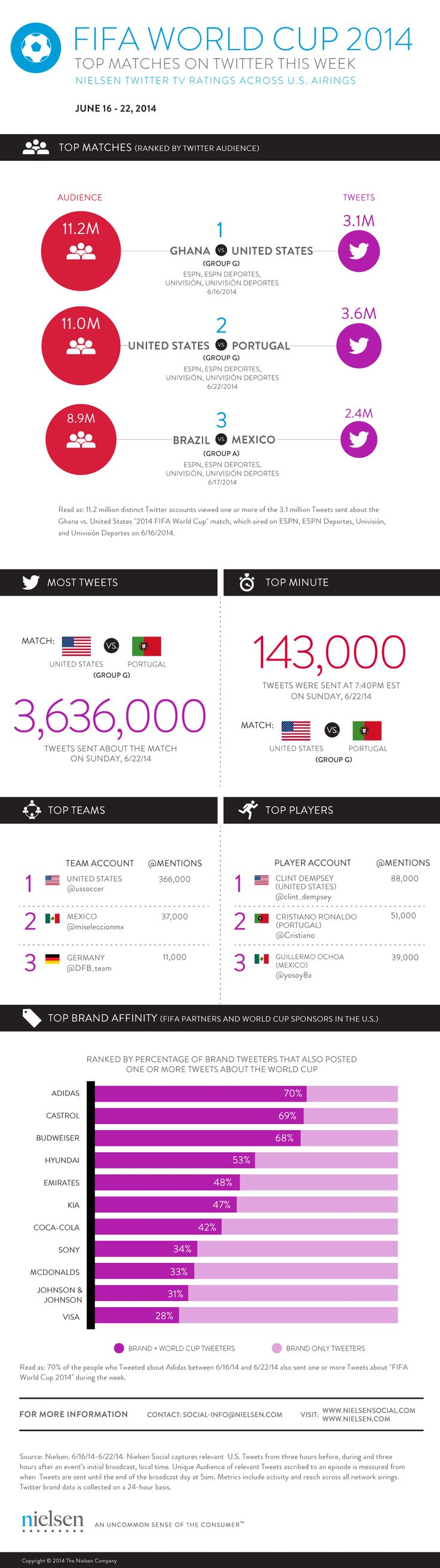 """Social Media Infographic Shows How U.S. """"Watches"""" FIFA World Cup"""
