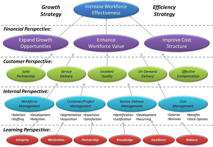 an introduction to nestles growth strategy and business development Nestles growth strategy:  revenues managing entrepreneurial growth newnew-venture development start-up startactivities venture growth business stabilization .