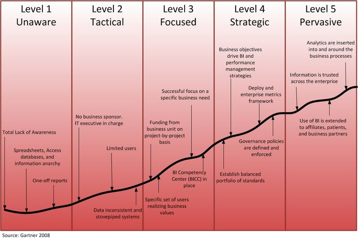 Business Intelligence Maturity Models ~ Todo BI: Business Intelligence, Open Source, Big Data y mucho más...