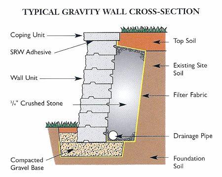 segmental retaining walls retaining wall stone on construction of walls id=28076