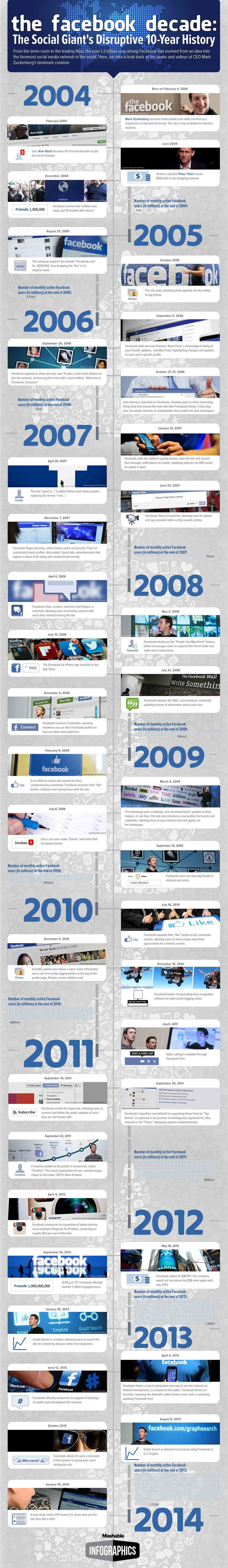 The Facebook Decade: A Review of the Social Giant's Disruptive History [INFOGRAPHIC]Social Network, Happy 10Th, 10Th Birthday, Social Media, 10 Years, Infographic, Facebook Marketing, Facebook Decadent, Socialmedia