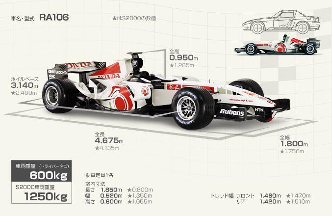 RA106, HONDA F1 car