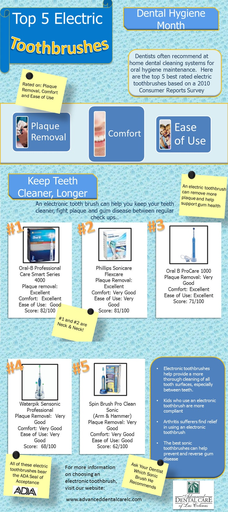 The Best Electric Toothbrush INFOGRAPHIC