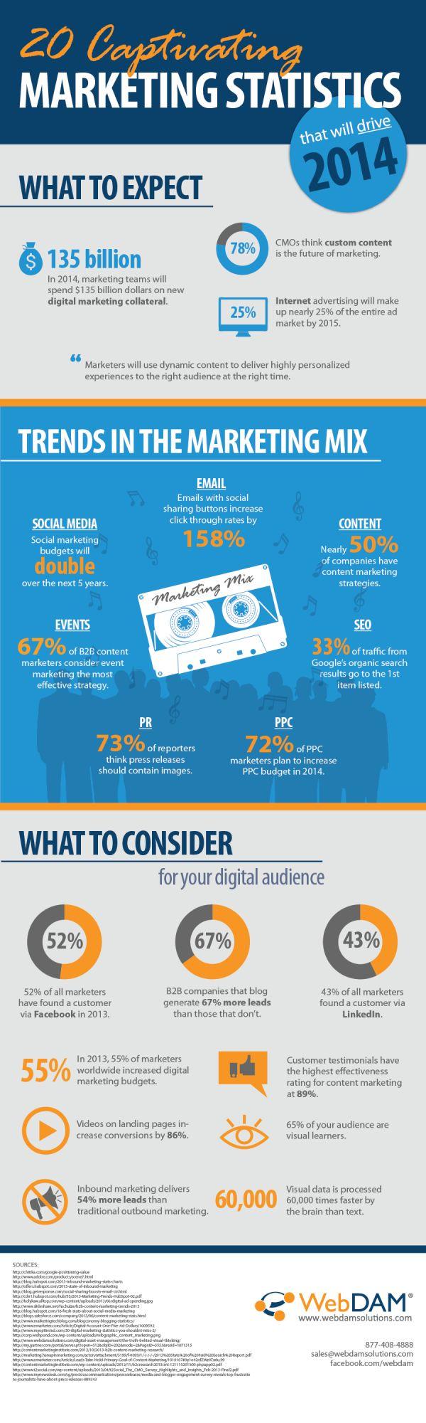 20 Marketing Statistics
