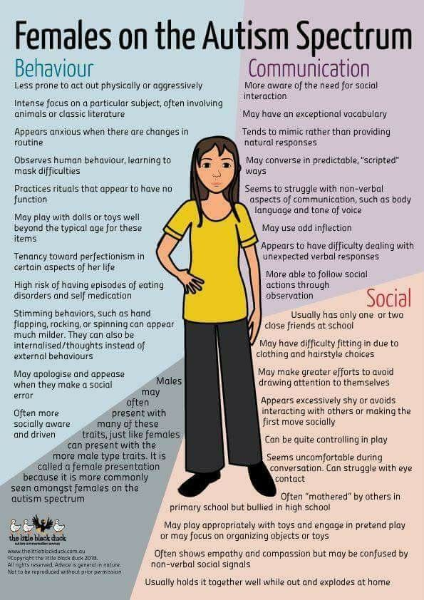 Young Women On Spectrum >> Pin By Mary Stapleton On Psychology Autism Sensory Autism