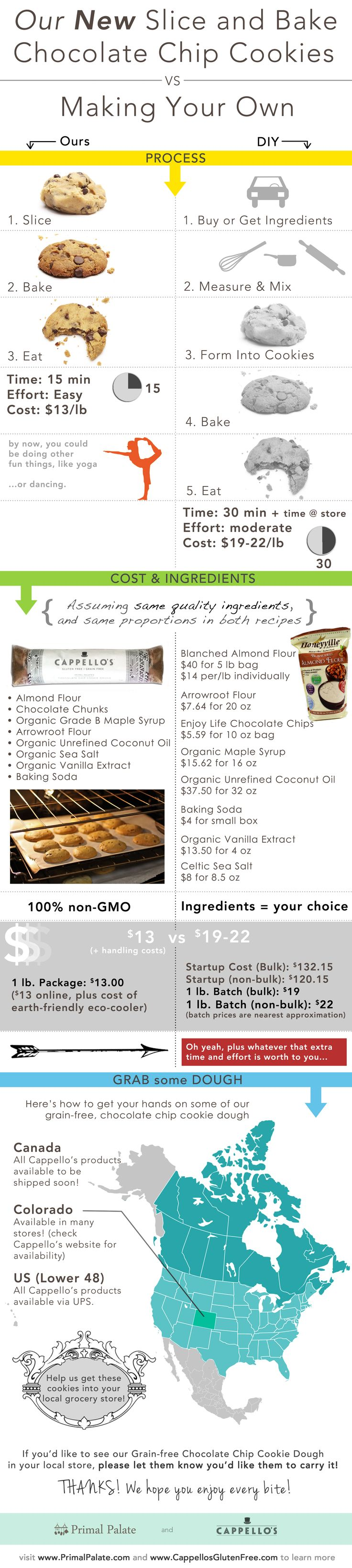 A little info-graphic we put together about our new cookie dough, with some cost analysis stuff for anyone wondering!