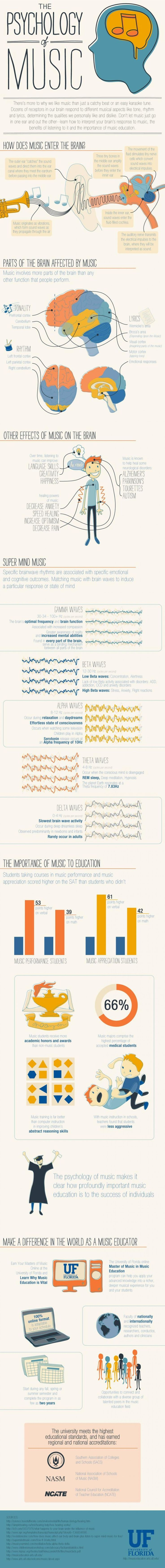 The University of Florida put together this infographic on the Psychology behind music. According to the graphic, music actually involves more parts of the brain than any other human function. It also includes some interesting notes about the correlation between brainwaves and emotions.