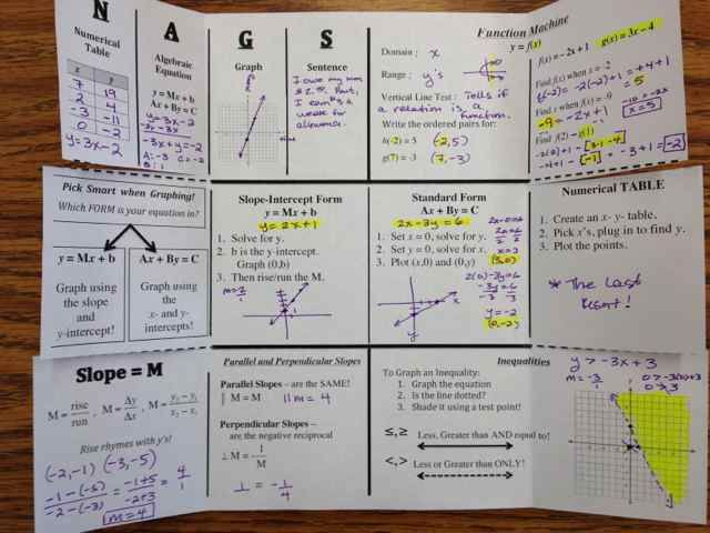 Intense foldable reviews functions, linear equations and absolute value graphs.